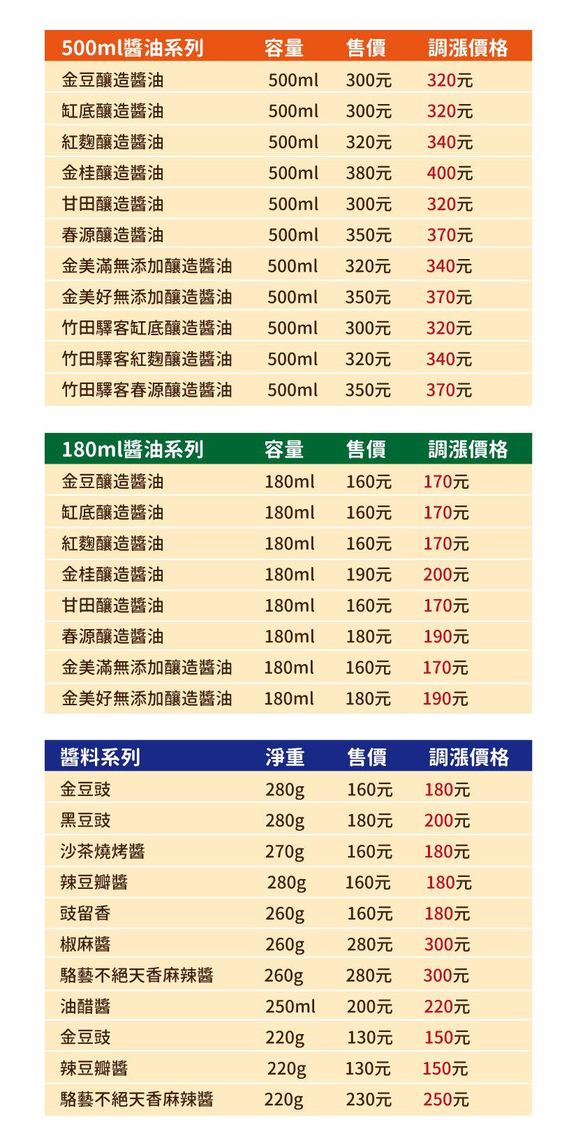 2019年3月1日豆油伯系列商品調漲公告