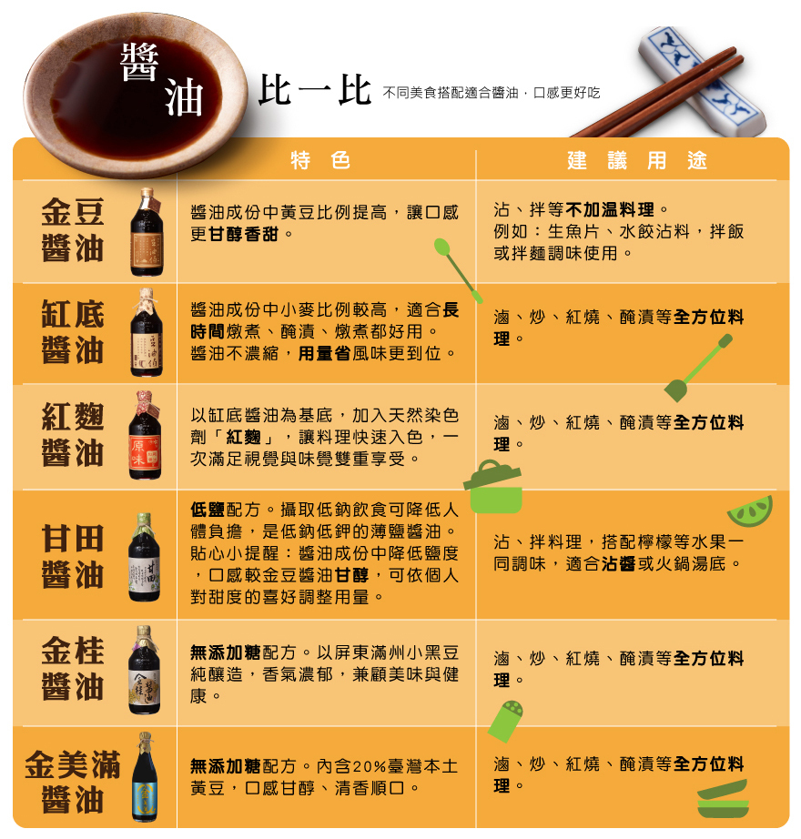 金桂醬油(無添加糖)500ml*12入