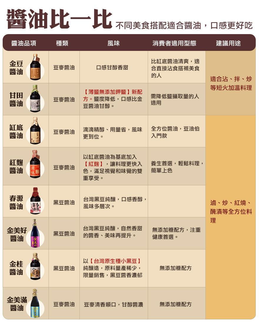 新客限定:缸底/甘田(薄鹽)/金美滿(無添加糖) 500ml醬油3入送小春源180ml*1